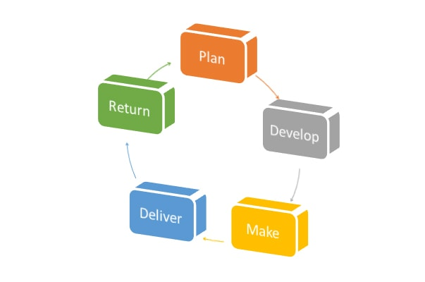 Steps Of Supply Chain